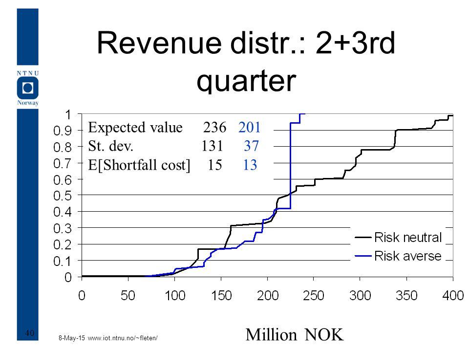 8-May-15 www.iot.ntnu.no/~fleten/ 40 Revenue distr.: 2+3rd quarter Million NOK Expected value 236 201 St.