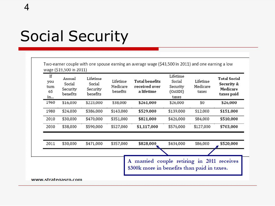 4 Social Security