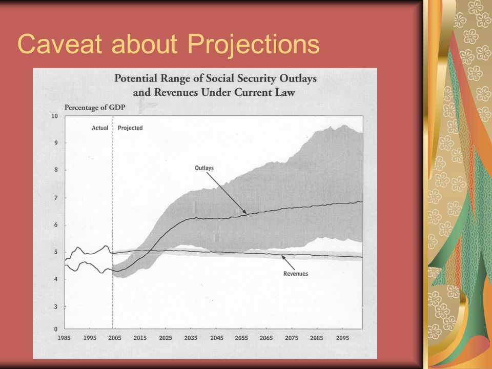Bush Social Security Plan Caveats: No formal plan submitted yet.