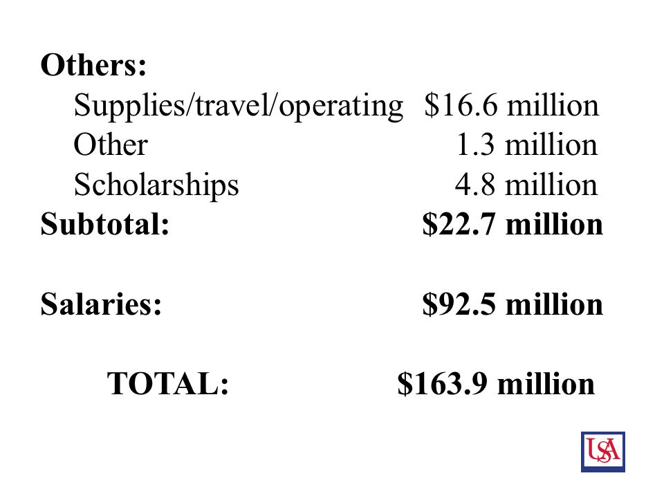 13 Others: Supplies/travel/operating $16.6 million Other 1.3 million Scholarships 4.8 million Subtotal: $22.7 million Salaries: $92.5 million TOTAL: $163.9 million