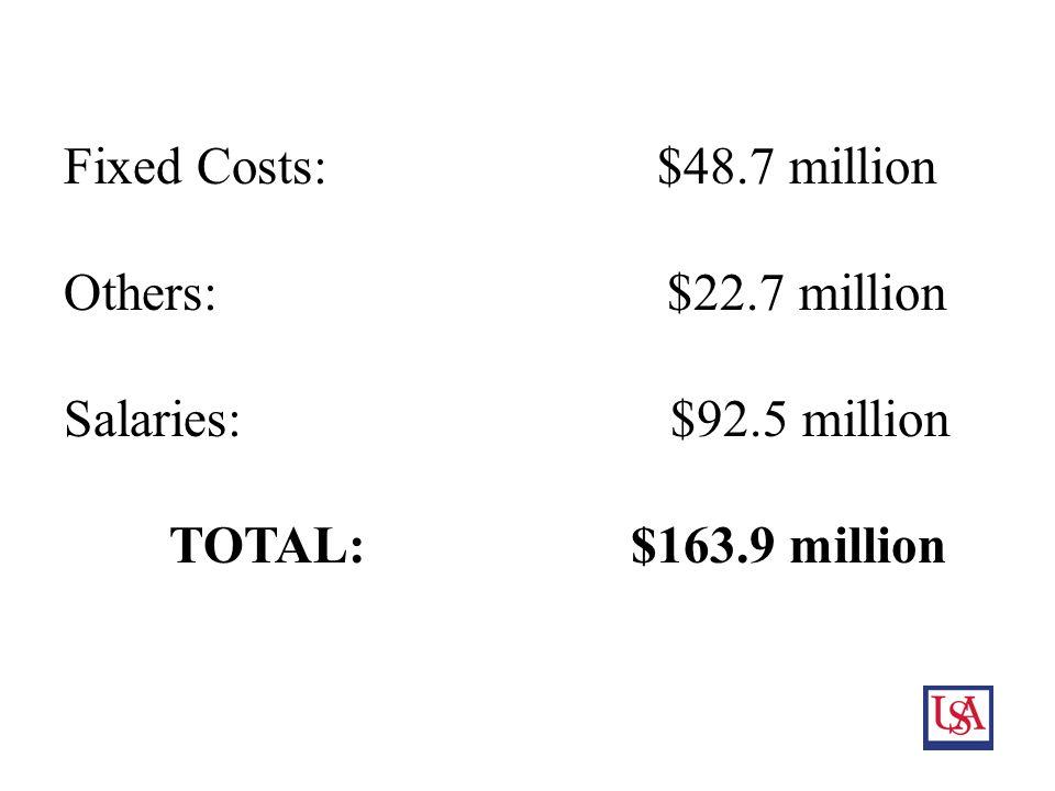 14 Fixed Costs: $48.7 million Others: $22.7 million Salaries: $92.5 million TOTAL: $163.9 million