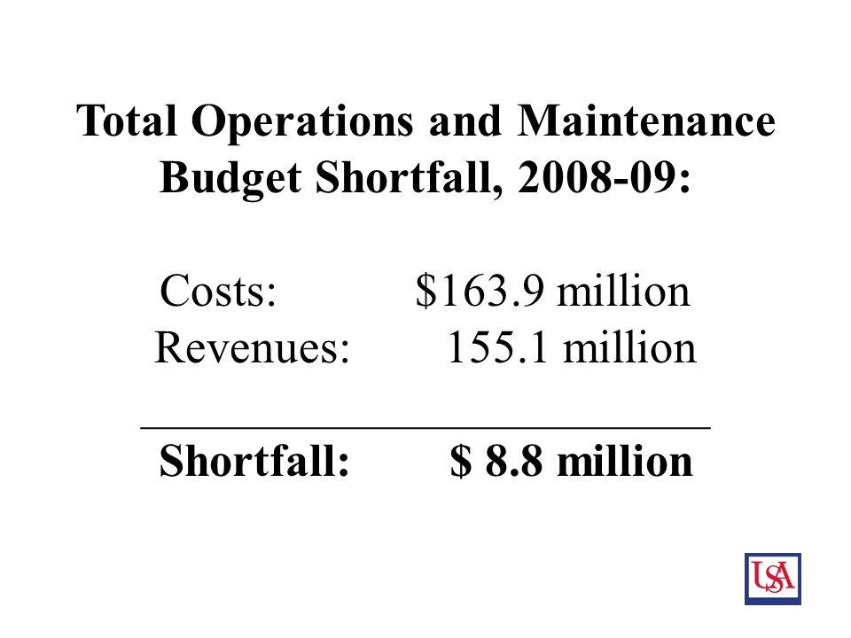 16 Total Operations and Maintenance Budget Shortfall, 2008-09: Costs:$163.9 million Revenues: 155.1 million ________________________ Shortfall: $ 8.8 million