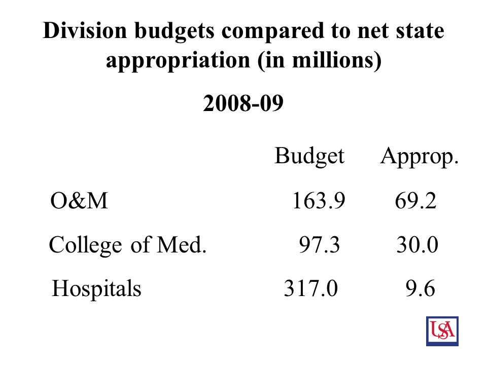 9 Division budgets compared to net state appropriation (in millions) 2008-09 Budget Approp.