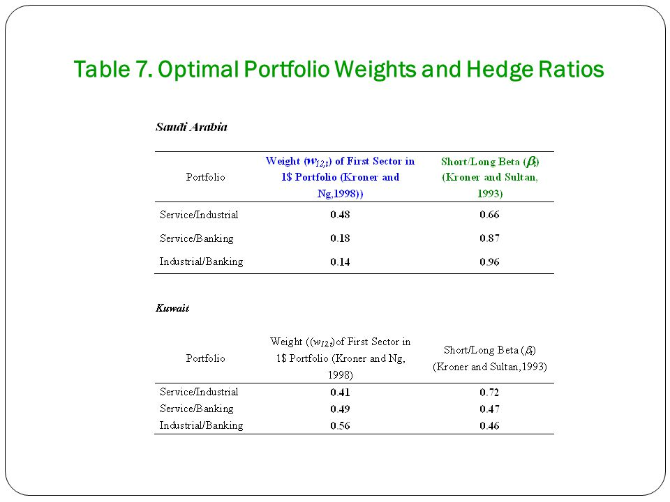 Table 7. Optimal Portfolio Weights and Hedge Ratios