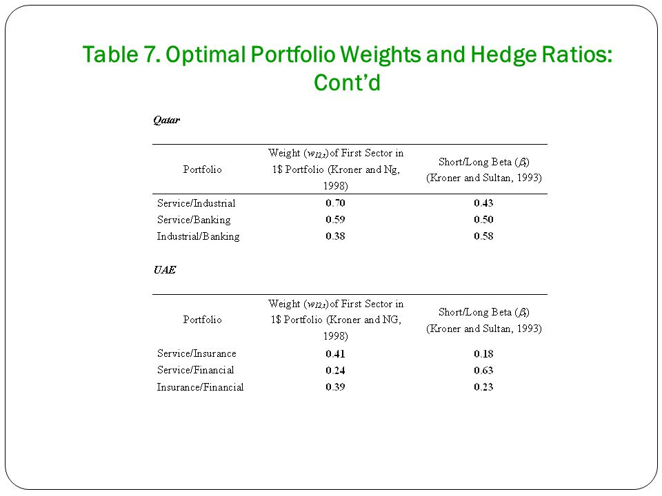 Table 7. Optimal Portfolio Weights and Hedge Ratios: Cont'd