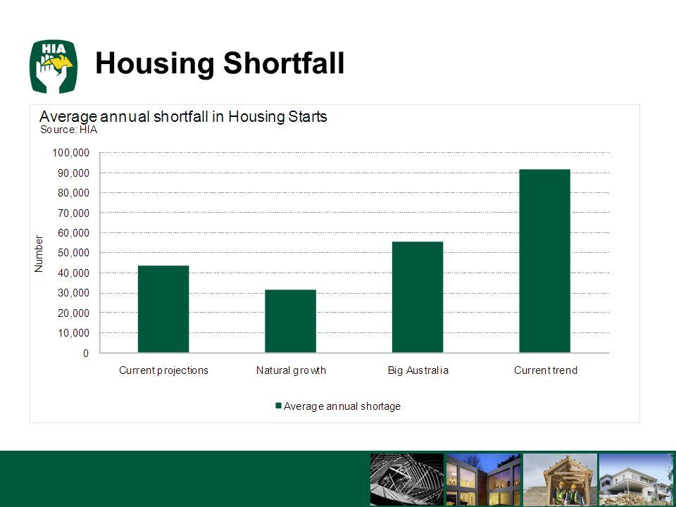5/8/201510 Housing Shortfall