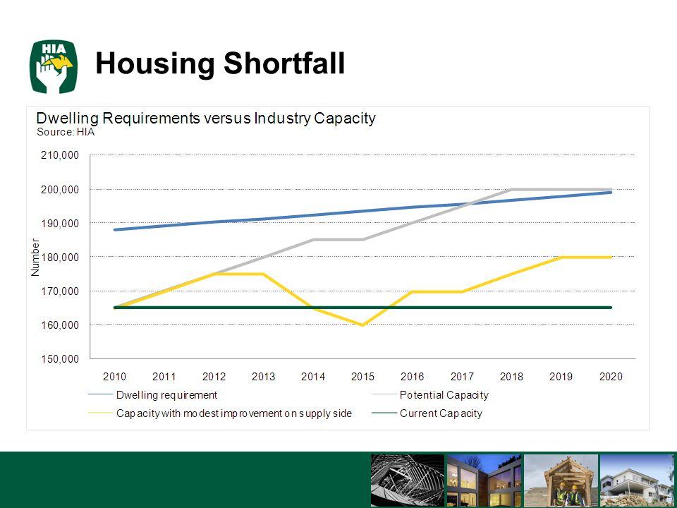 5/8/201511 Housing Shortfall