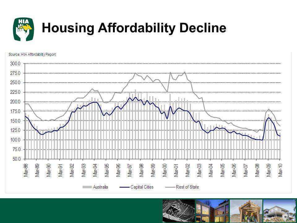 5/8/201512 Housing Affordability Decline