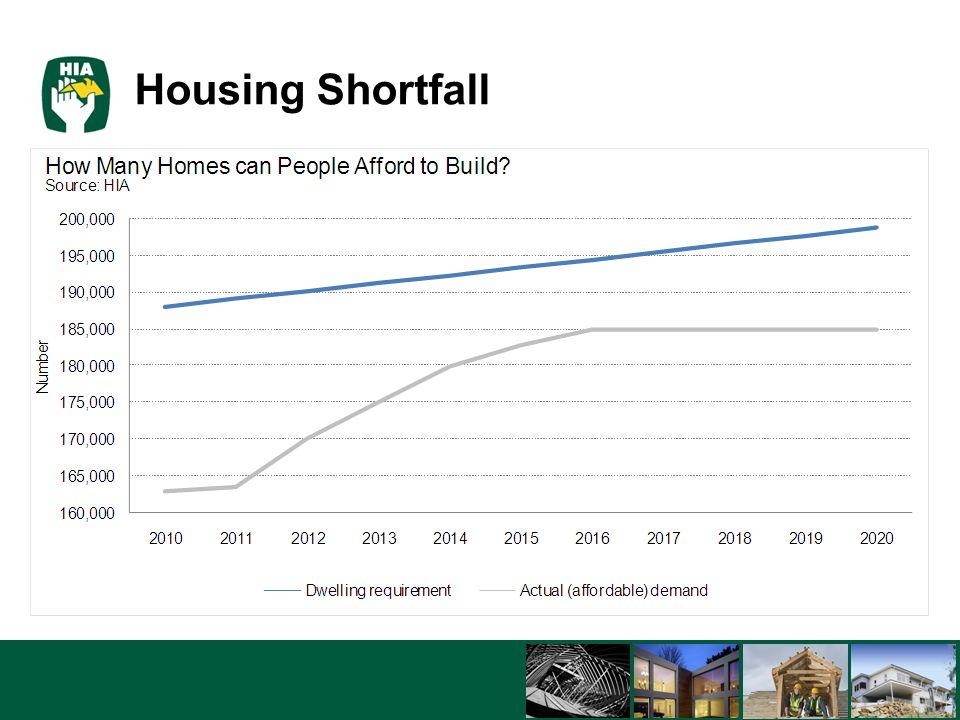 5/8/201513 Housing Shortfall