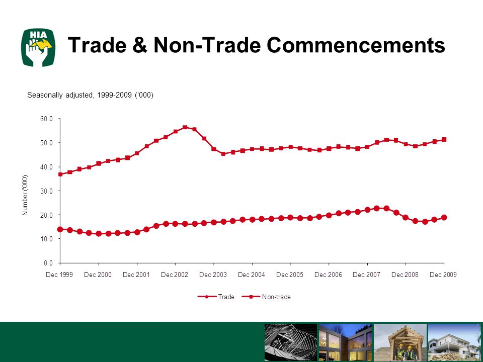 5/8/201522 Trade & Non-Trade Commencements Seasonally adjusted, 1999-2009 ('000)