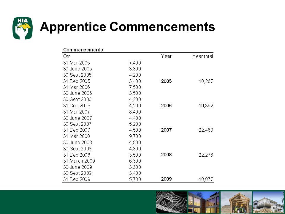 5/8/201523 Apprentice Commencements