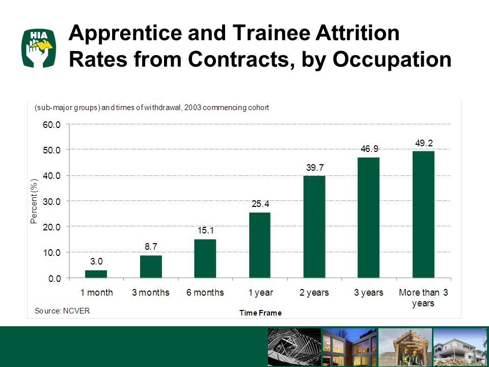 5/8/201524 Apprentice and Trainee Attrition Rates from Contracts, by Occupation