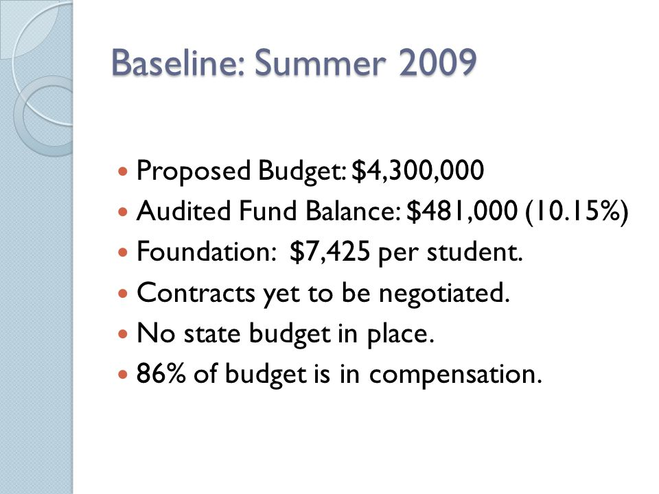 Baseline: Summer 2009 Proposed Budget: $4,300,000 Audited Fund Balance: $481,000 (10.15%) Foundation: $7,425 per student. Contracts yet to be negotiat