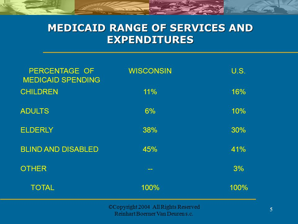 ©Copyright 2004 All Rights Reserved Reinhart Boerner Van Deuren s.c. 5 MEDICAID RANGE OF SERVICES AND EXPENDITURES PERCENTAGE OF MEDICAID SPENDING WIS