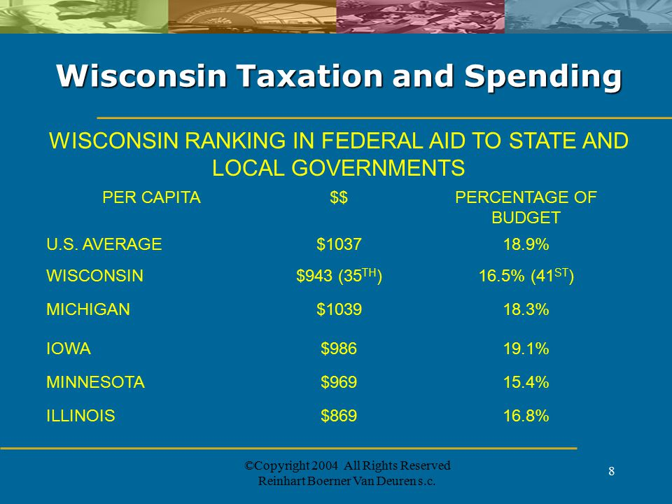 ©Copyright 2004 All Rights Reserved Reinhart Boerner Van Deuren s.c. 8 Wisconsin Taxation and Spending WISCONSIN RANKING IN FEDERAL AID TO STATE AND L