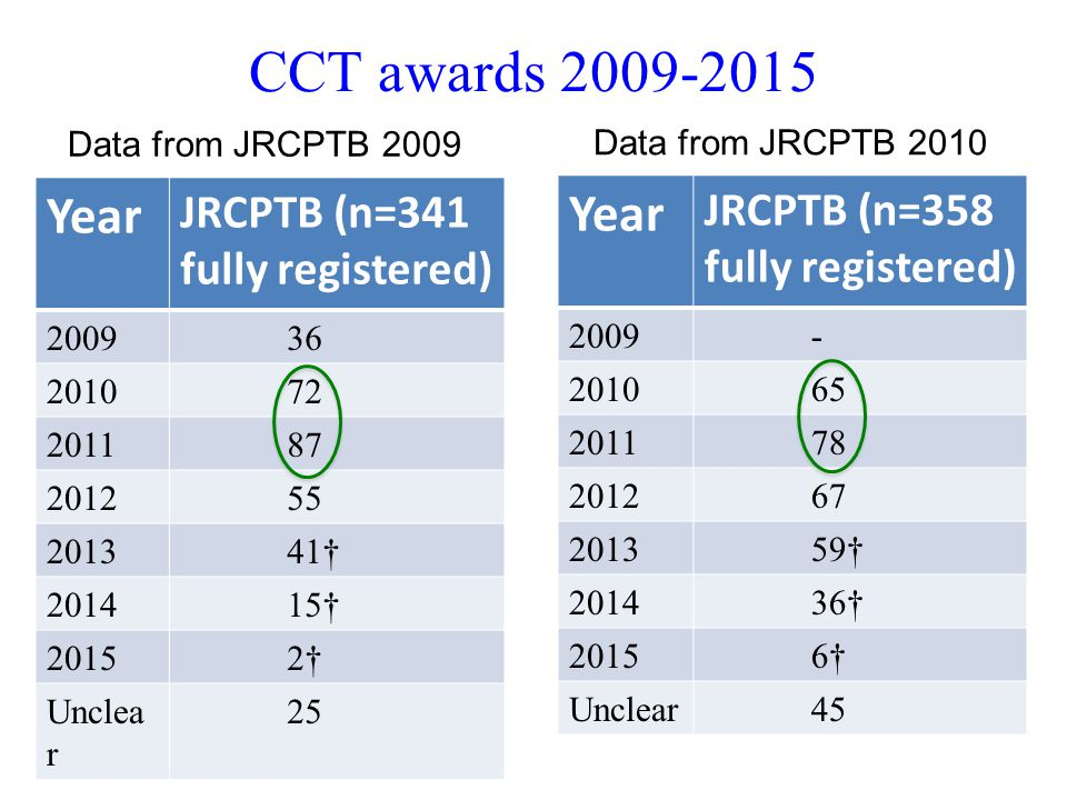 CCT awards 2009-2015 Year JRCPTB (n=341 fully registered) 200936 201072 201187 201255 201341† 201415† 20152† Unclea r 25 Year JRCPTB (n=358 fully regi