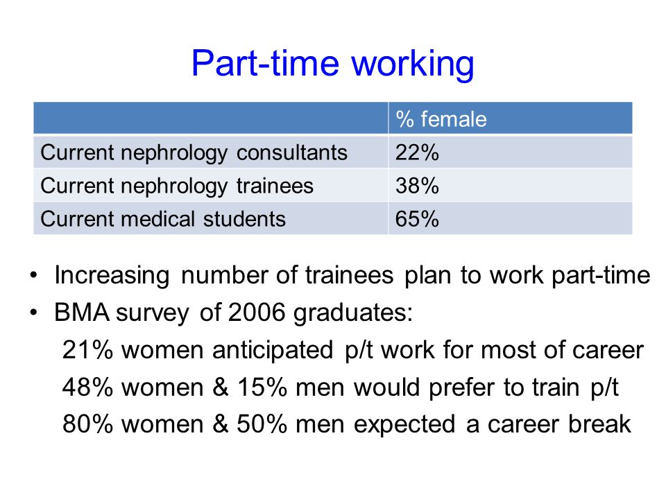 Part-time working Increasing number of trainees plan to work part-time BMA survey of 2006 graduates: 21% women anticipated p/t work for most of career 48% women & 15% men would prefer to train p/t 80% women & 50% men expected a career break % female Current nephrology consultants22% Current nephrology trainees38% Current medical students65%
