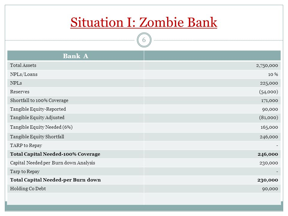 Situation II: Walking Wounded Returns  Purchase Price & Recapitalization$230 mln  Terminal Value in Year 5$450 mln  Year 5 ROA of 1%$ 30 million  Exit P/E of 16  IRR – 100% Burn down – 9%  - 100% coverage – 8% 7