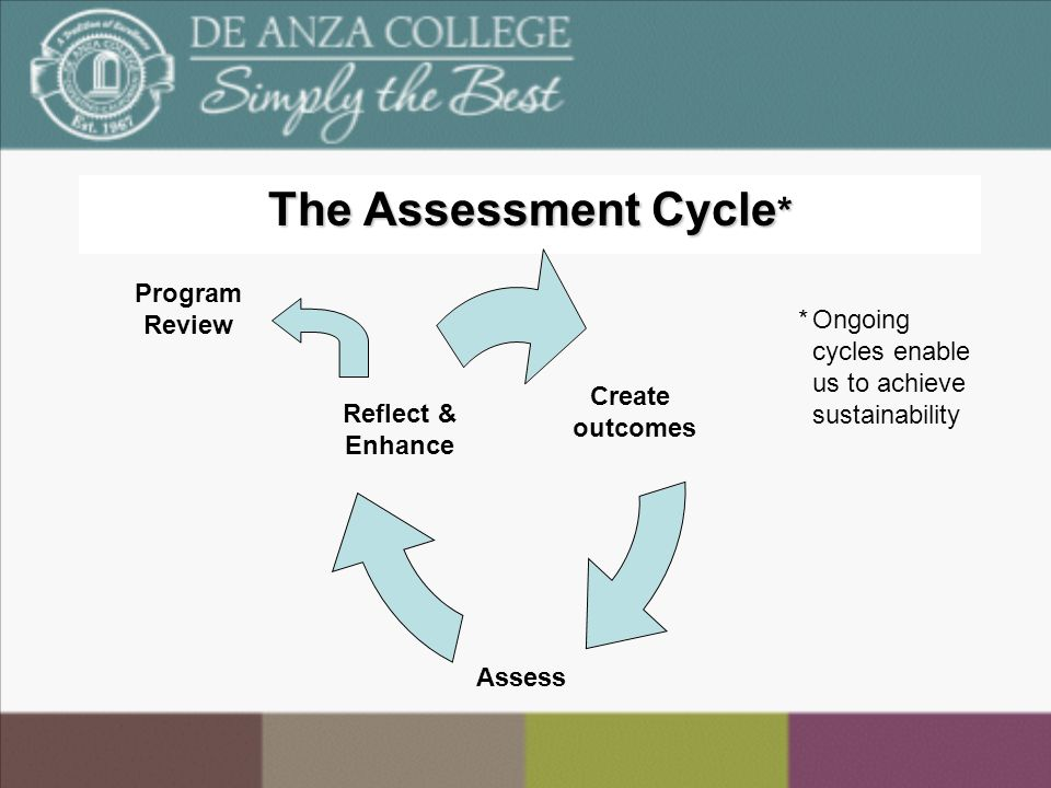 The Assessment Cycle * Create outcomes Assess Reflect & Enhance Program Review * Ongoing cycles enable us to achieve sustainability