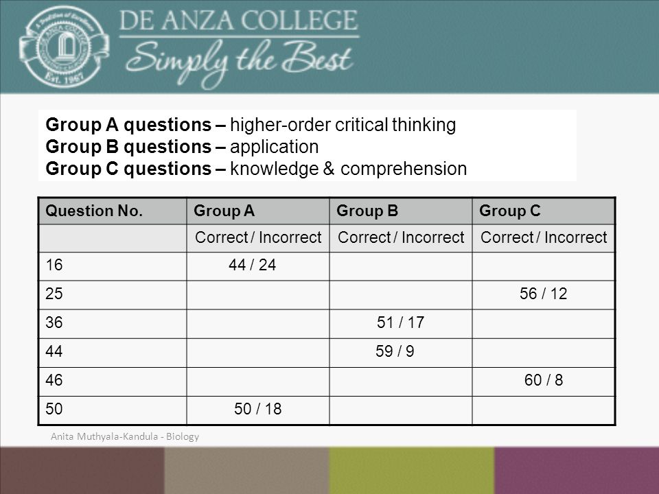 Group A questions – higher-order critical thinking Group B questions – application Group C questions – knowledge & comprehension Question No.Group AGroup BGroup C Correct / Incorrect 16 44 / 24 2556 / 12 3651 / 17 44 59 / 9 4660 / 8 5050 / 18 Anita Muthyala-Kandula - Biology
