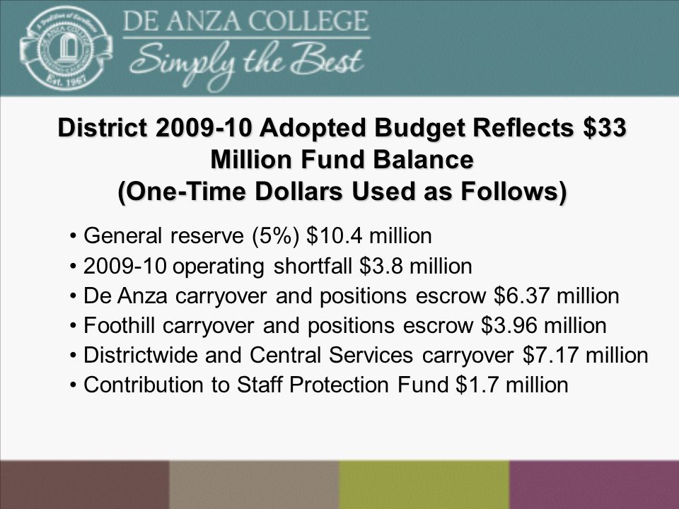District 2009-10 Adopted Budget Reflects $33 Million Fund Balance (One-Time Dollars Used as Follows) General reserve (5%) $10.4 million 2009-10 operating shortfall $3.8 million De Anza carryover and positions escrow $6.37 million Foothill carryover and positions escrow $3.96 million Districtwide and Central Services carryover $7.17 million Contribution to Staff Protection Fund $1.7 million