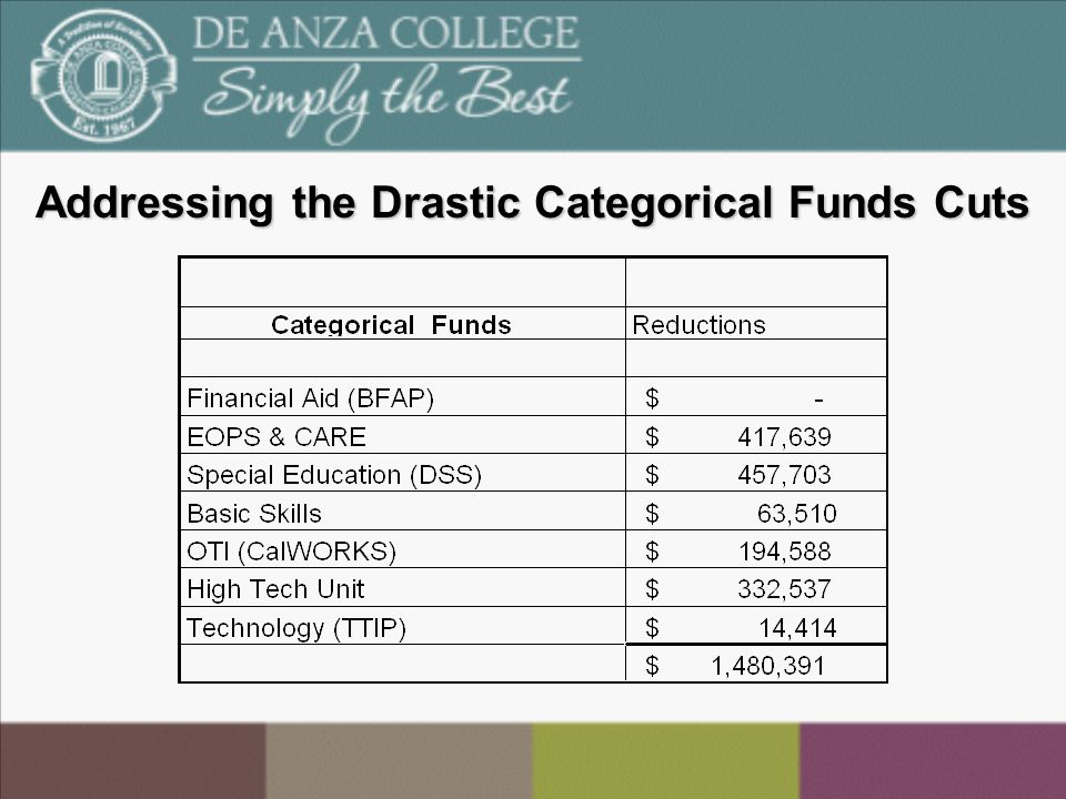 Addressing the Drastic Categorical Funds Cuts