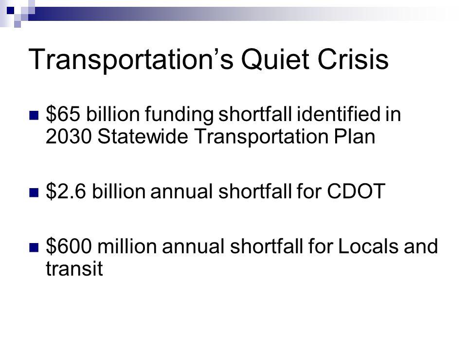 Transportation's Quiet Crisis $65 billion funding shortfall identified in 2030 Statewide Transportation Plan $2.6 billion annual shortfall for CDOT $600 million annual shortfall for Locals and transit