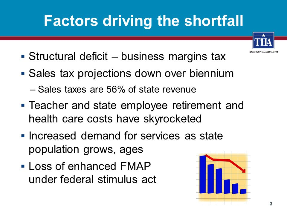 Factors driving the shortfall  Structural deficit – business margins tax  Sales tax projections down over biennium –Sales taxes are 56% of state revenue  Teacher and state employee retirement and health care costs have skyrocketed  Increased demand for services as state population grows, ages  Loss of enhanced FMAP under federal stimulus act 3