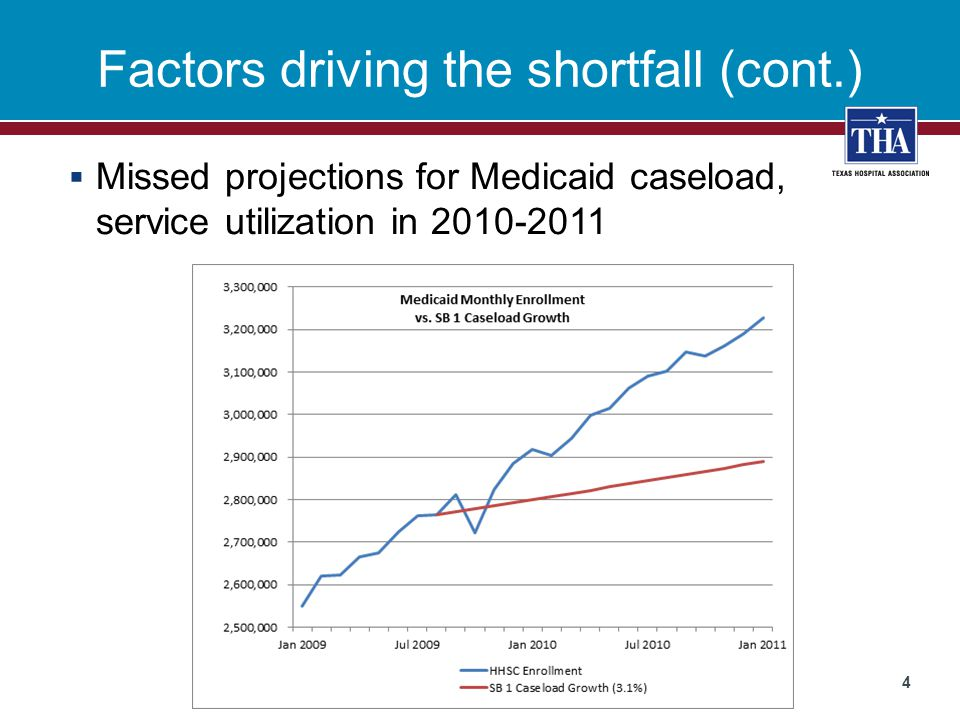 Factors driving the shortfall (cont.)  Missed projections for Medicaid caseload, service utilization in 2010-2011 4