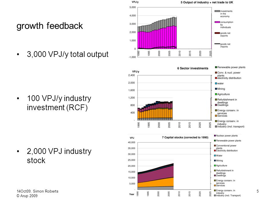 14Oct09, Simon Roberts © Arup 2009 5 growth feedback 3,000 VPJ/y total output 100 VPJ/y industry investment (RCF) 2,000 VPJ industry stock
