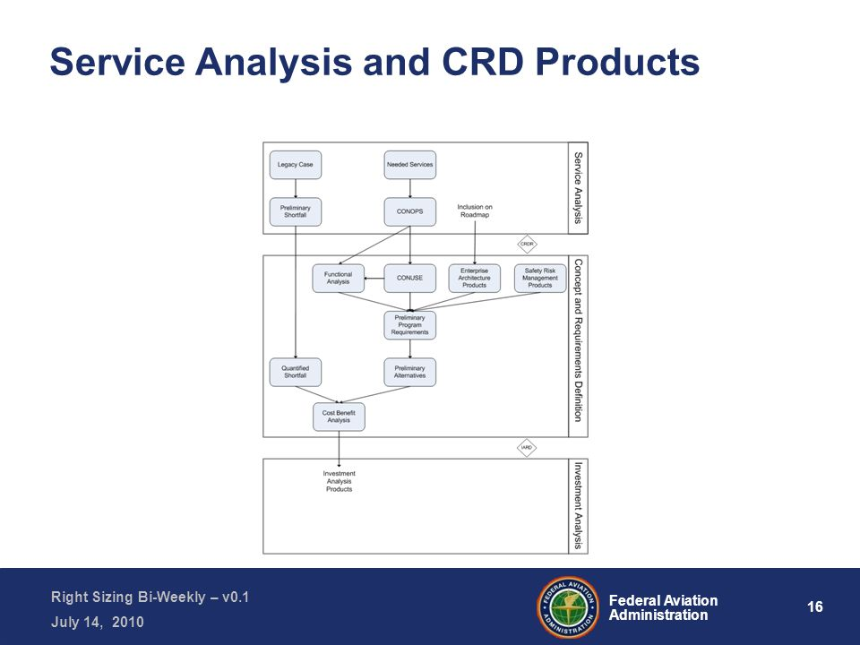 16 Federal Aviation Administration Right Sizing Bi-Weekly – v0.1 July 14, 2010 Service Analysis and CRD Products