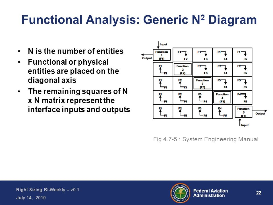 22 Federal Aviation Administration Right Sizing Bi-Weekly – v0.1 July 14, 2010 Functional Analysis: Generic N 2 Diagram N is the number of entities Functional or physical entities are placed on the diagonal axis The remaining squares of N x N matrix represent the interface inputs and outputs Fig 4.7-5 : System Engineering Manual
