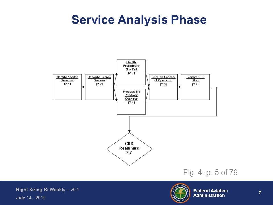 7 Federal Aviation Administration Right Sizing Bi-Weekly – v0.1 July 14, 2010 Service Analysis Phase Fig.