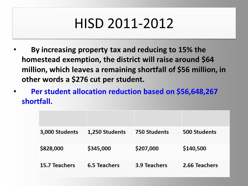 HISD 2011-2012 By increasing property tax and reducing to 15% the homestead exemption, the district will raise around $64 million, which leaves a remaining shortfall of $56 million, in other words a $276 cut per student.