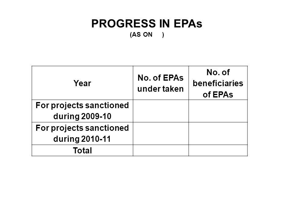 PROGRESS IN EPAs (AS ON ) Year No.of EPAs under taken No.
