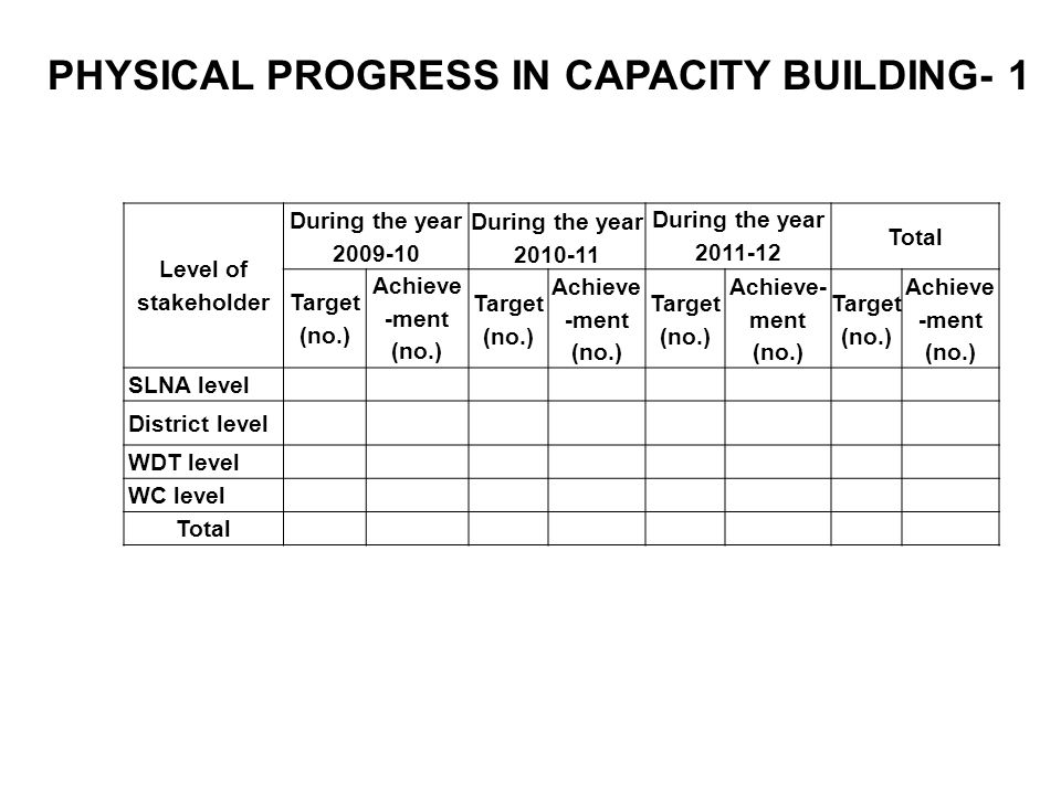 PHYSICAL PROGRESS IN CAPACITY BUILDING- 1 Level of stakeholder During the year 2009-10 During the year 2010-11 During the year 2011-12 Total Target (no.) Achieve -ment (no.) Target (no.) Achieve -ment (no.) Target (no.) Achieve- ment (no.) Target (no.) Achieve -ment (no.) SLNA level District level WDT level WC level Total