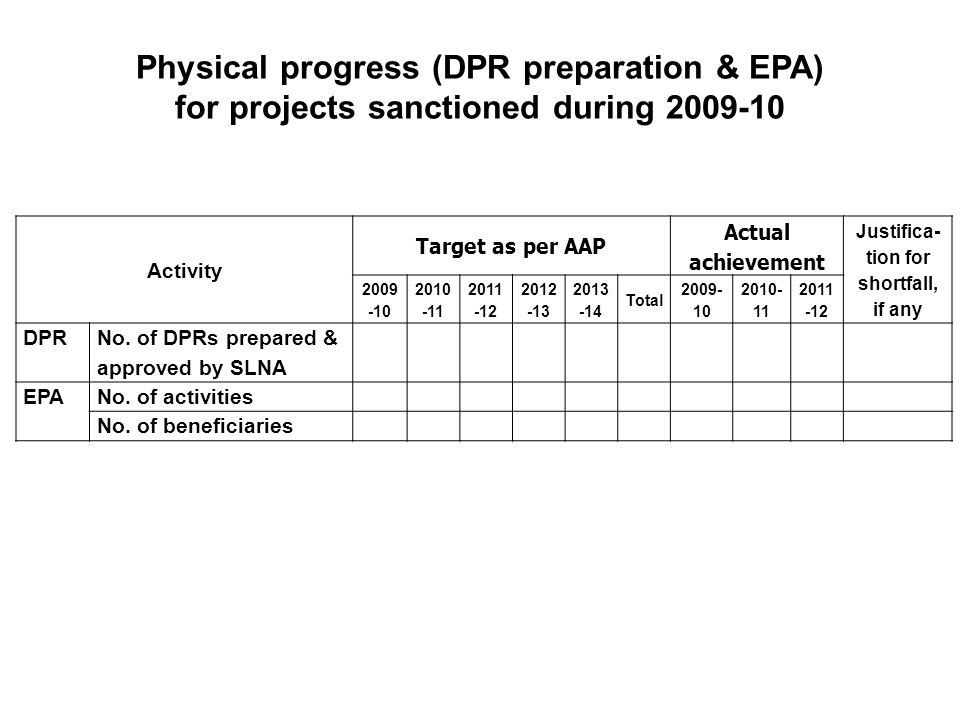 Physical progress (DPR preparation & EPA) for projects sanctioned during 2009-10 Activity Target as per AAP Actual achievement Justifica- tion for shortfall, if any 2009 -10 2010 -11 2011 -12 2012 -13 2013 -14 Total 2009- 10 2010- 11 2011 -12 DPR No.