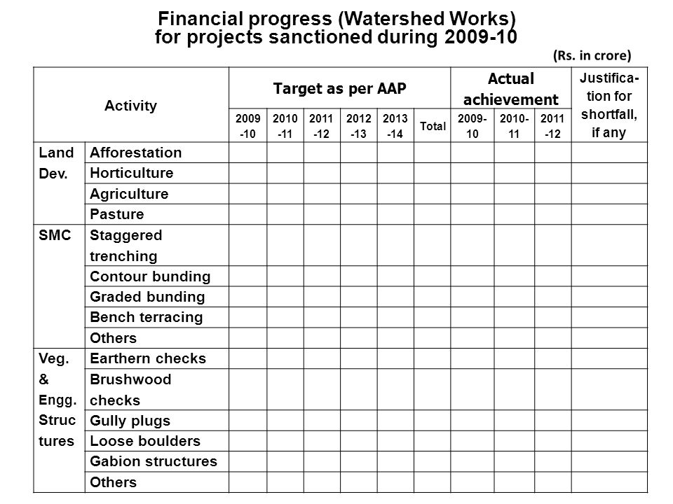 Activity Target as per AAP Actual achievement Justifica- tion for shortfall, if any 2009 -10 2010 -11 2011 -12 2012 -13 2013 -14 Total 2009- 10 2010-