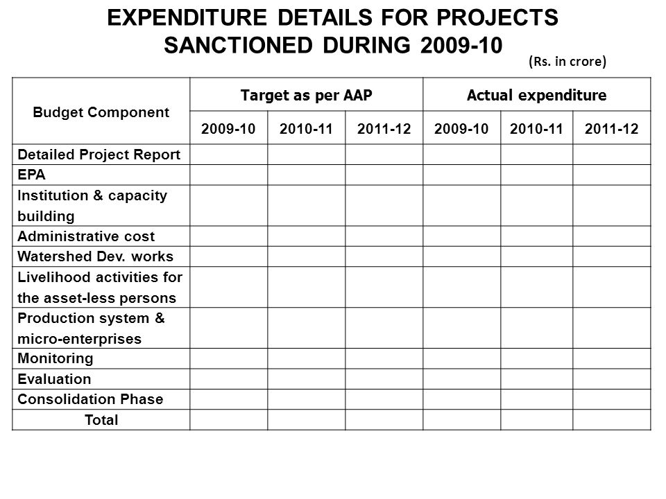 EXPENDITURE DETAILS FOR PROJECTS SANCTIONED DURING 2009-10 Budget Component Target as per AAPActual expenditure 2009-102010-112011-122009-102010-112011-12 Detailed Project Report EPA Institution & capacity building Administrative cost Watershed Dev.