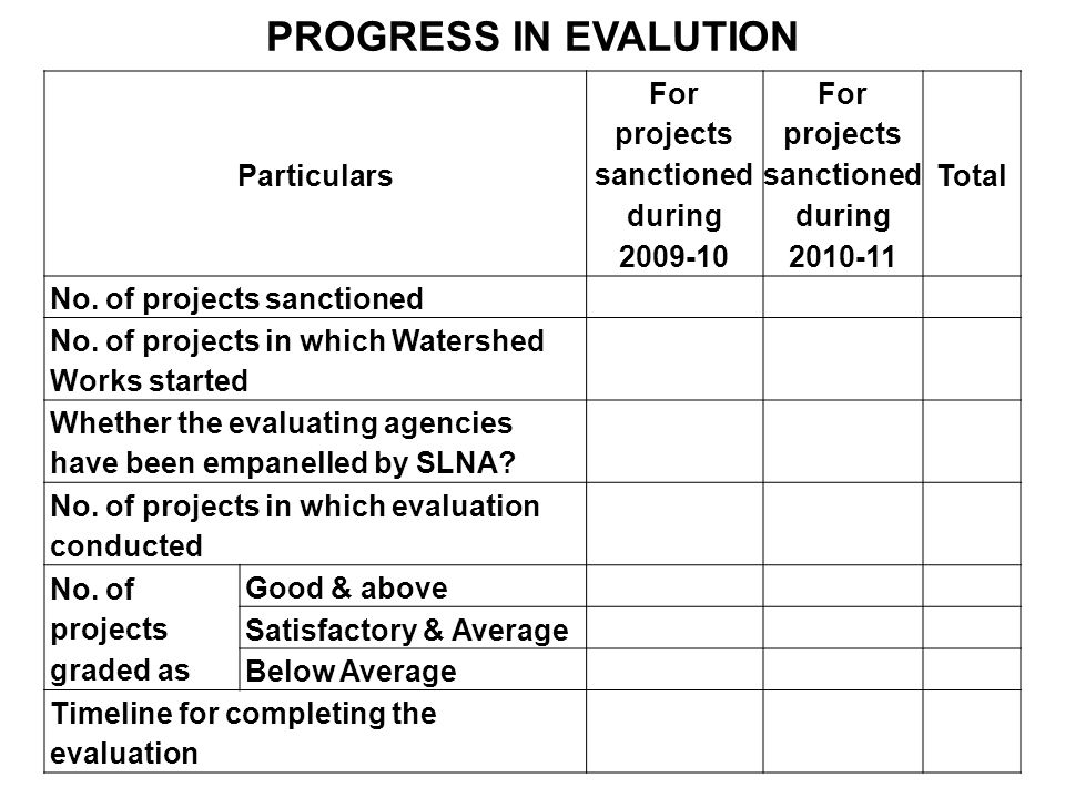 PROGRESS IN EVALUTION Particulars For projects sanctioned during 2009-10 For projects sanctioned during 2010-11 Total No. of projects sanctioned No. o