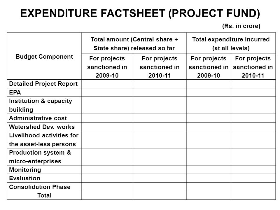 EXPENDITURE FACTSHEET (PROJECT FUND) Budget Component Total amount (Central share + State share) released so far Total expenditure incurred (at all levels) For projects sanctioned in 2009-10 For projects sanctioned in 2010-11 For projects sanctioned in 2009-10 For projects sanctioned in 2010-11 Detailed Project Report EPA Institution & capacity building Administrative cost Watershed Dev.