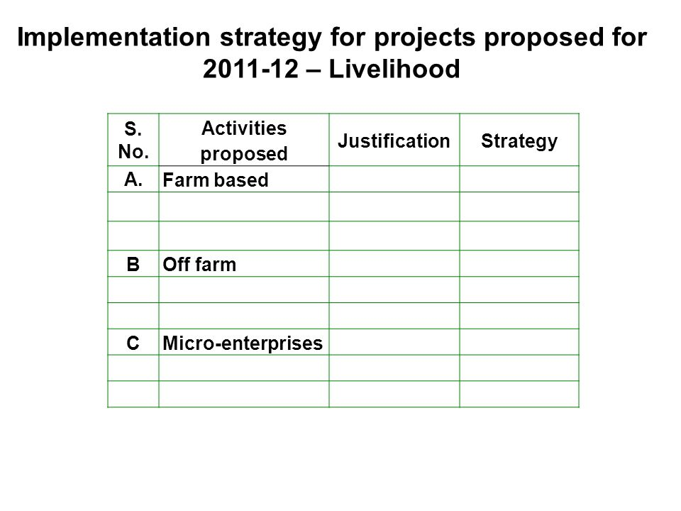Implementation strategy for projects proposed for 2011-12 – Livelihood S.