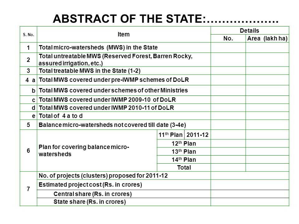 S. No. Item Details No.Area (lakh ha) 1 Total micro-watersheds (MWS) in the State 2 Total untreatable MWS (Reserved Forest, Barren Rocky, assured irri