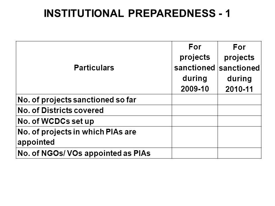 INSTITUTIONAL PREPAREDNESS - 1 Particulars For projects sanctioned during 2009-10 For projects sanctioned during 2010-11 No. of projects sanctioned so