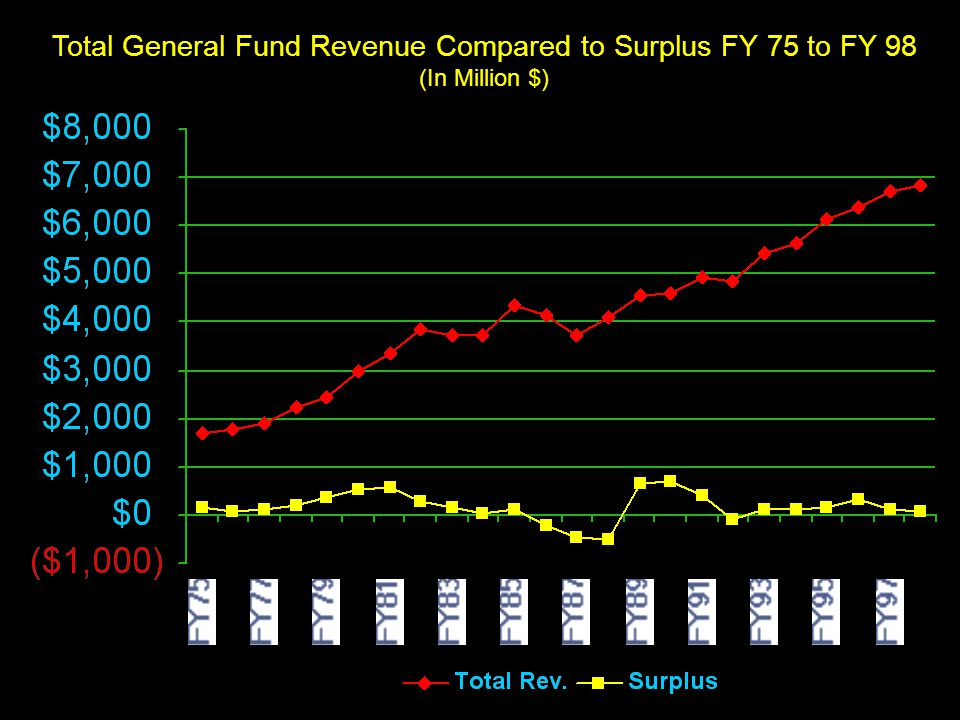 11 Total General Fund Revenue Compared to Surplus FY 75 to FY 98 (In Million $)