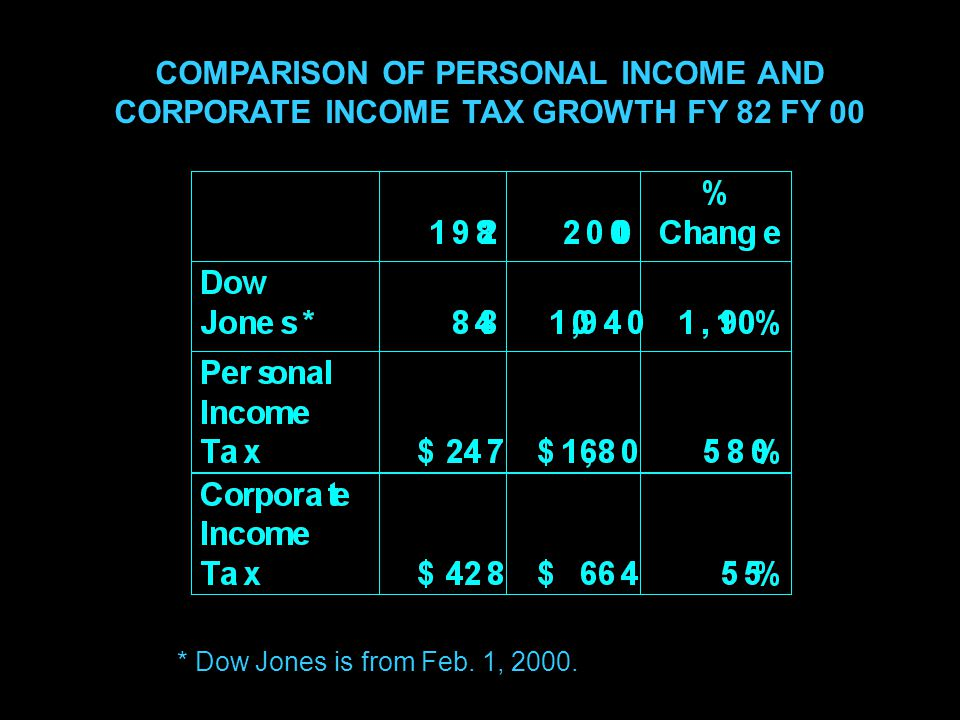 14 COMPARISON OF PERSONAL INCOME AND CORPORATE INCOME TAX GROWTH FY 82 FY 00 * Dow Jones is from Feb.