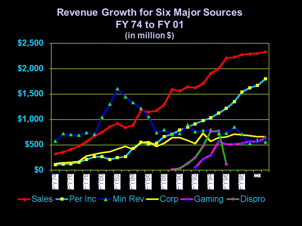 16 Revenue Growth for Six Major Sources FY 74 to FY 01 (in million $)