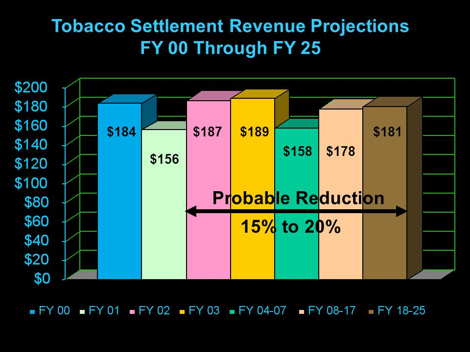 19 $184 $156 $187$189 $158$178 $181 Probable Reduction 15% to 20% Tobacco Settlement Revenue Projections FY 00 Through FY 25