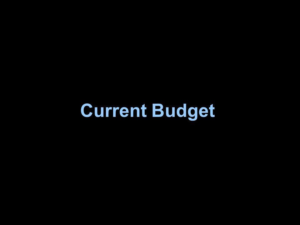 20 Current Budget