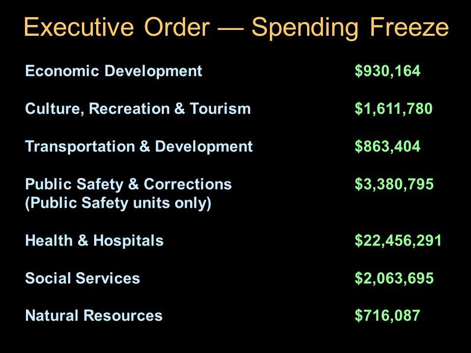 27 Executive Order — Spending Freeze Economic Development$930,164 Culture, Recreation & Tourism$1,611,780 Transportation & Development$863,404 Public Safety & Corrections$3,380,795 (Public Safety units only) Health & Hospitals$22,456,291 Social Services$2,063,695 Natural Resources$716,087